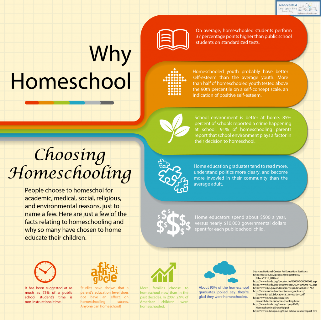 advantages of homeschooling To find out then order your free complete homeschool information pack  and free learning style assessment  online homeschool bridgeway's   you want what's best for your child and you want to provide a better education.